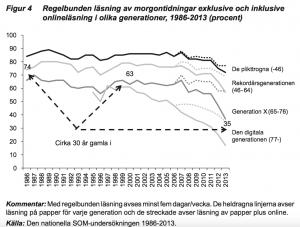 Tidningarna tappar läsare under de tio senaste åren.